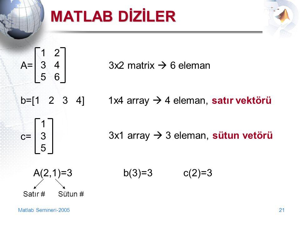 MATLAB DİZİLER 1 2 3 4 5 6 A= 3x2 matrix  6 eleman b=[1 2 3 4]